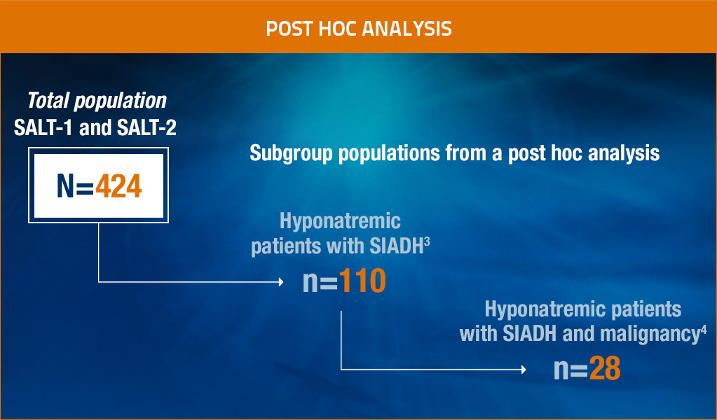 SALT-1 And SALT-2 Post-Hoc Analysis