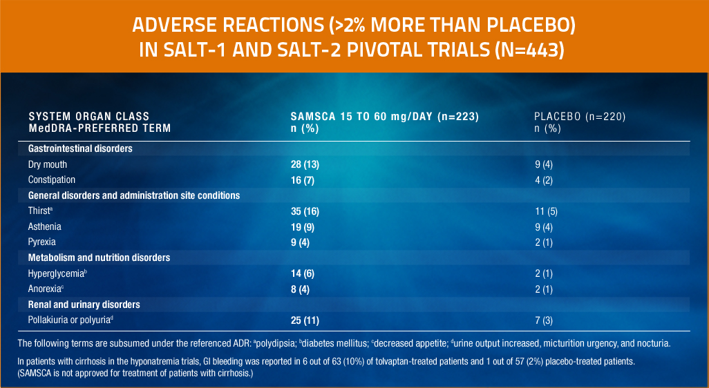 Chart showing adverse reactions in SALT-1 and SALT-2 pivotal trials