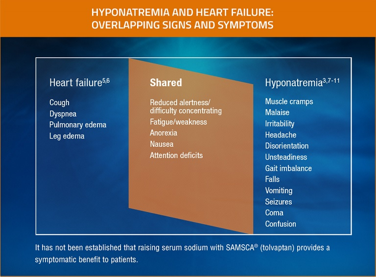 Hyponatremia and heart failure share several symptoms